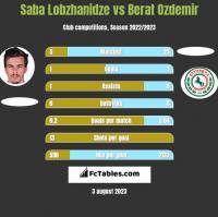 Saba Lobzhanidze vs Berat Ozdemir h2h player stats