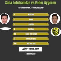 Saba Lobzhanidze vs Ender Aygoren h2h player stats