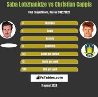 Saba Lobzhanidze vs Christian Cappis h2h player stats