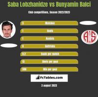 Saba Lobzhanidze vs Bunyamin Balci h2h player stats