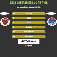 Saba Lobzhanidze vs Ali Ates h2h player stats