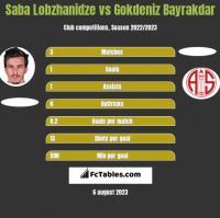 Saba Lobzhanidze vs Gokdeniz Bayrakdar h2h player stats
