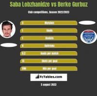 Saba Lobzhanidze vs Berke Gurbuz h2h player stats