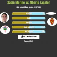 Sabin Merino vs Alberto Zapater h2h player stats