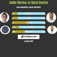 Sabin Merino vs Borja Baston h2h player stats