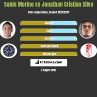 Sabin Merino vs Jonathan Cristian Silva h2h player stats