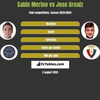 Sabin Merino vs Jose Arnaiz h2h player stats