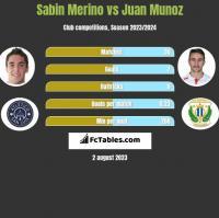 Sabin Merino vs Juan Munoz h2h player stats