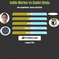 Sabin Merino vs Daniel Ojeda h2h player stats