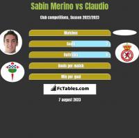 Sabin Merino vs Claudio h2h player stats
