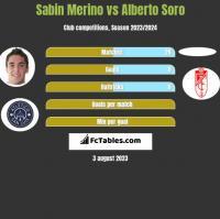 Sabin Merino vs Alberto Soro h2h player stats