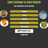 Sabri Sarioglu vs Ante Kulusic h2h player stats