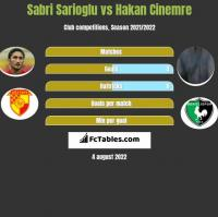 Sabri Sarioglu vs Hakan Cinemre h2h player stats