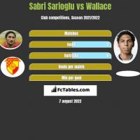 Sabri Sarioglu vs Wallace h2h player stats
