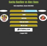 Sacha Bastien vs Alex Bass h2h player stats