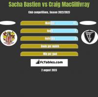 Sacha Bastien vs Craig MacGillivray h2h player stats