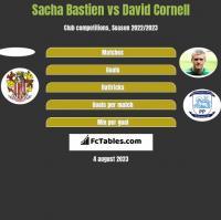Sacha Bastien vs David Cornell h2h player stats