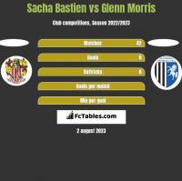 Sacha Bastien vs Glenn Morris h2h player stats