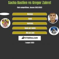 Sacha Bastien vs Gregor Zabret h2h player stats