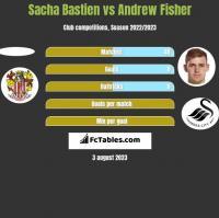 Sacha Bastien vs Andrew Fisher h2h player stats