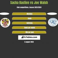 Sacha Bastien vs Joe Walsh h2h player stats