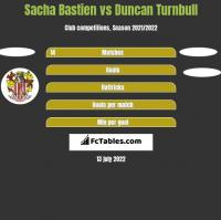 Sacha Bastien vs Duncan Turnbull h2h player stats