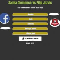 Sacha Clemence vs Filip Jazvic h2h player stats