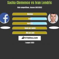 Sacha Clemence vs Ivan Lendric h2h player stats