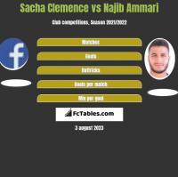 Sacha Clemence vs Najib Ammari h2h player stats