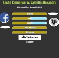Sacha Clemence vs Valentin Alexandru h2h player stats