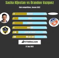 Sacha Kljestan vs Brandon Vazquez h2h player stats