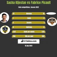 Sacha Kljestan vs Fabrice Picault h2h player stats