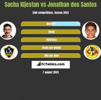 Sacha Kljestan vs Jonathan dos Santos h2h player stats