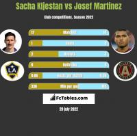 Sacha Kljestan vs Josef Martinez h2h player stats
