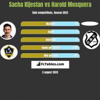 Sacha Kljestan vs Harold Mosquera h2h player stats