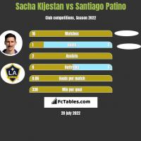 Sacha Kljestan vs Santiago Patino h2h player stats