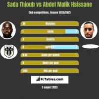 Sada Thioub vs Abdel Malik Hsissane h2h player stats