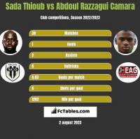 Sada Thioub vs Abdoul Razzagui Camara h2h player stats