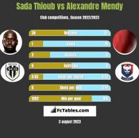 Sada Thioub vs Alexandre Mendy h2h player stats