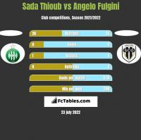 Sada Thioub vs Angelo Fulgini h2h player stats