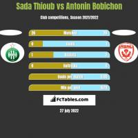 Sada Thioub vs Antonin Bobichon h2h player stats