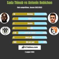 Sada Thioub vs Antonin Bobichon h2h player stats