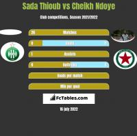 Sada Thioub vs Cheikh Ndoye h2h player stats