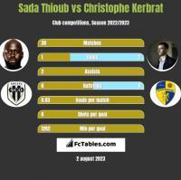 Sada Thioub vs Christophe Kerbrat h2h player stats