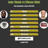 Sada Thioub vs Etienne Didot h2h player stats