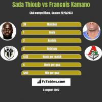 Sada Thioub vs Francois Kamano h2h player stats