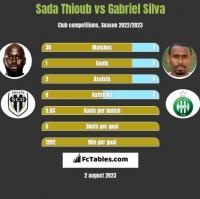 Sada Thioub vs Gabriel Silva h2h player stats