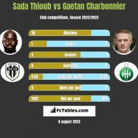 Sada Thioub vs Gaetan Charbonnier h2h player stats