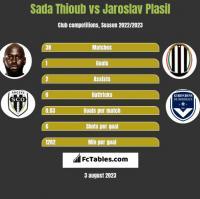 Sada Thioub vs Jaroslav Plasil h2h player stats