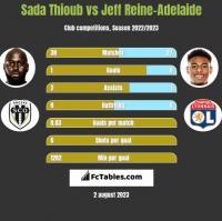 Sada Thioub vs Jeff Reine-Adelaide h2h player stats